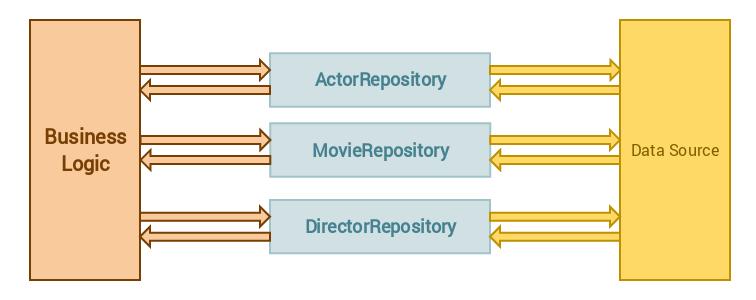 concrete_repositories